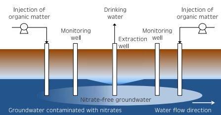 nitratos-em-aguas-subterraneas-img01-0517